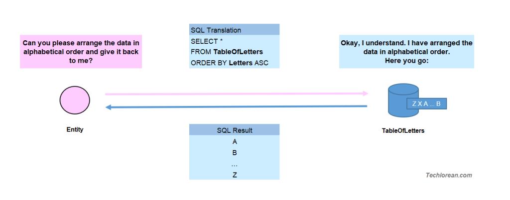 Basic SQL Easy