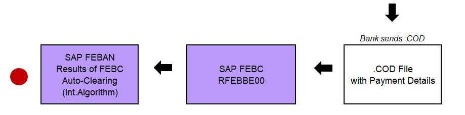 SAP DME Process Belgium