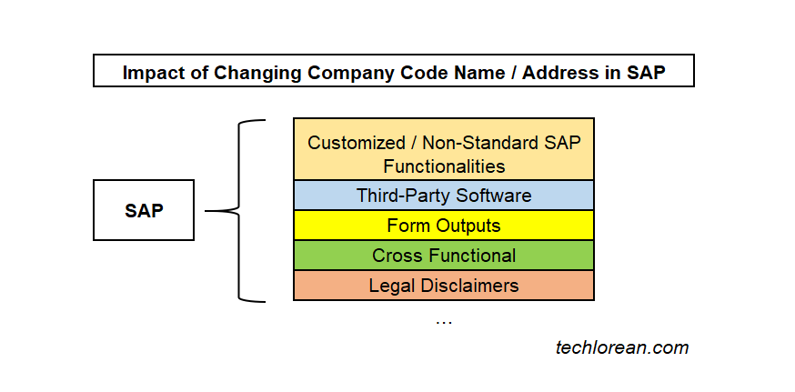 Impact of changing company code name address in SAP