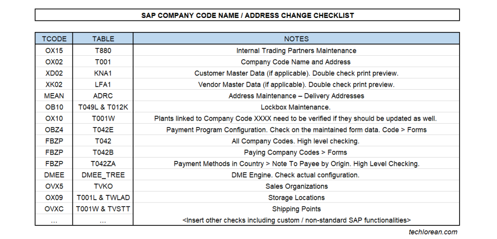 SAP Company Code Name Address Change Checklist