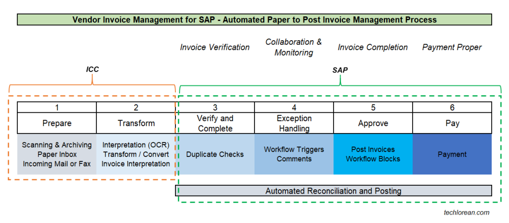 OpenTextVIM SAP Basic Process Automated paper to post invoice management (with OCR) process