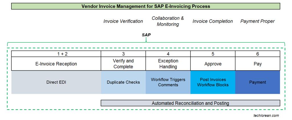 OpenTextVIM SAP Basic Process eInvoicing