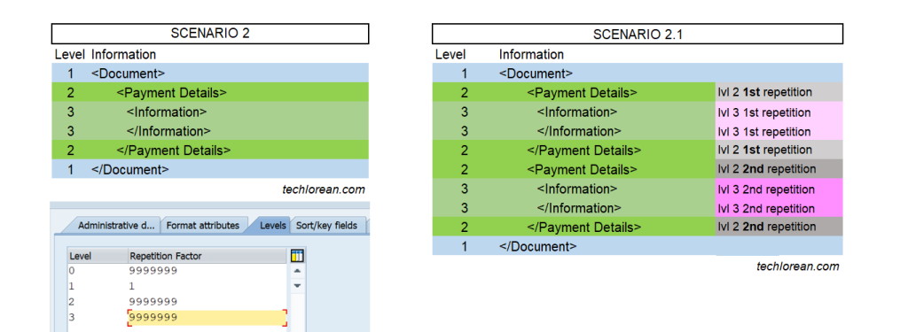What is the use of levels in SAP DMEE