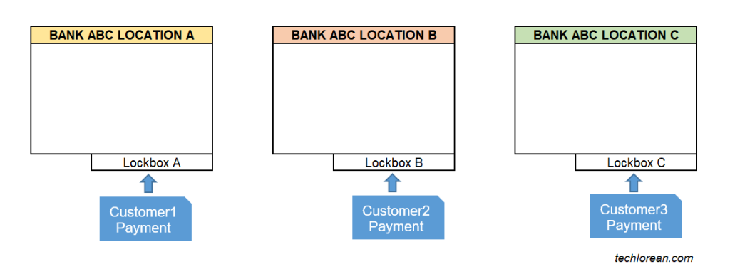 SAP Lockbox Process, Configuration, and H2H Connectivity Overview What is a lockbox?