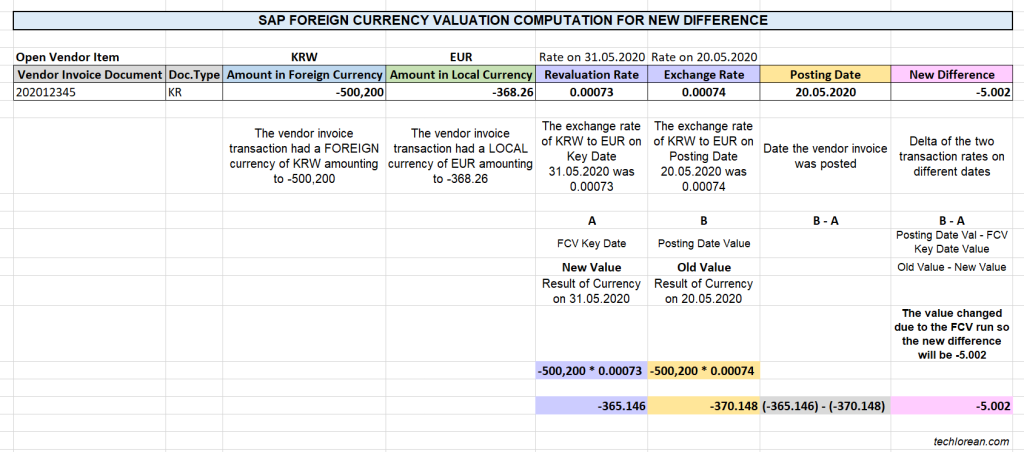 SAP Foreign Currency Valuation FCV Computation for New Difference - How does SAP compute the foreign currency valuation