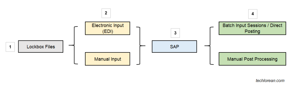 SAP Lockbox Process, Configuration, and H2H Connectivity Overview SAP Lockbox Process – Check Deposit