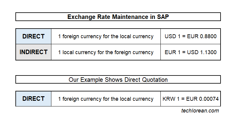 Indirect vs Direct Quotation SAP Exchange Rate and Foreign Currency Valuation Detailed Process and Configuration OB08 Currency Exchange Rate Maintenance