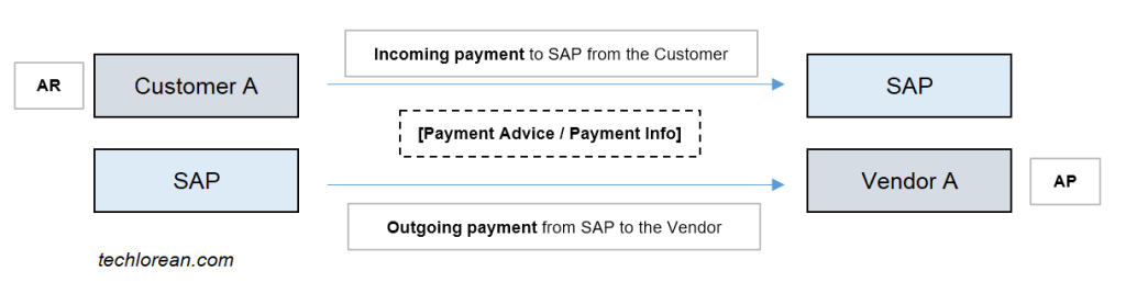 SAP Payment Advice High Level Process Flow. Understanding SAP Payment Advice and Purpose. Payment Advice Note. SAP Payment Advice Functionality. SAP Payment Advice Process.