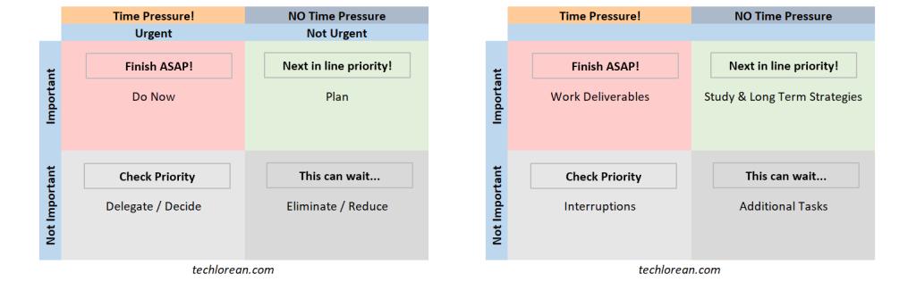 Stephen R. Covey's Time Management Matrix SAP Certification