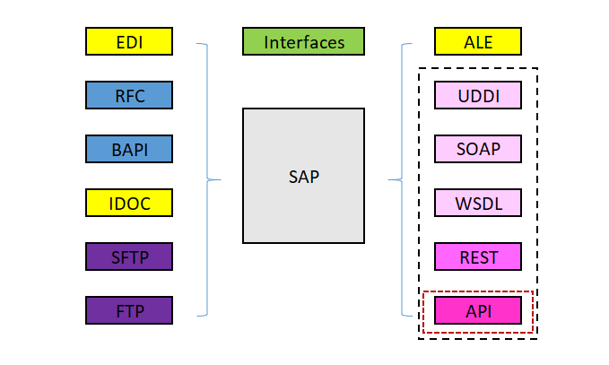 SAP Interfaces RFC, BAPI, IDOC, EDI, ALE, UDDI, SOAP, WSDL, REST, API, FTP, SFTP