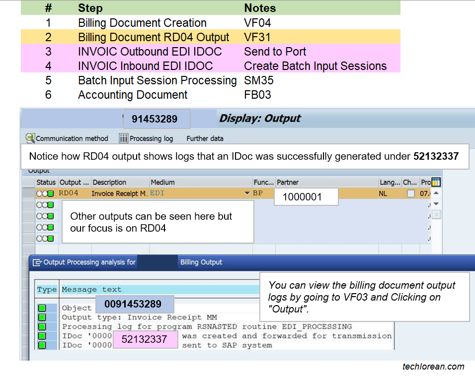 Intercompany Billing in SAP Process