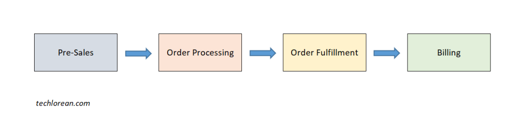 SAP Cheat Sheet: Order to Cash (OTC) Process for SAP Functional Consultants